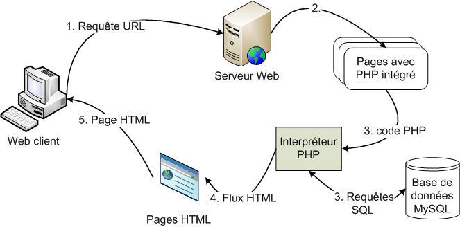 publier sur le web pages html scripts cgi